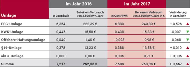 Tabelle Umlagen 2016/2017